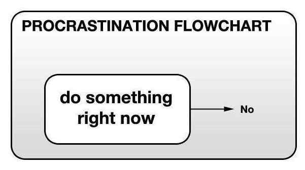 Procrastination Help