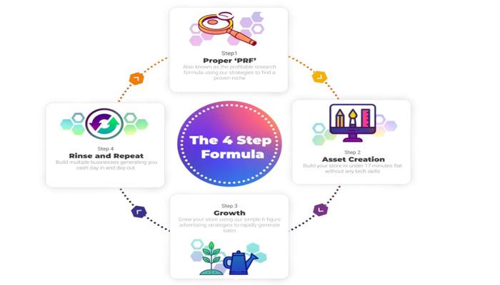 4-step formula