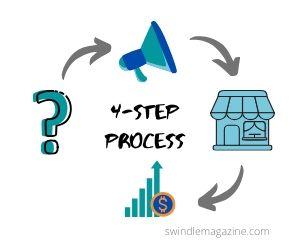 Simple Wifi Profits 4-step process
