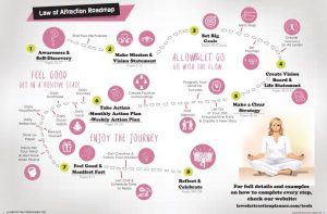 law of attraction roadmap